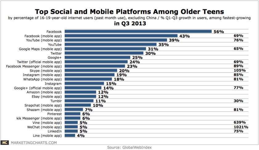 Social Media Nutzung - Beleibtesten sozialen Netzwerke Teenager