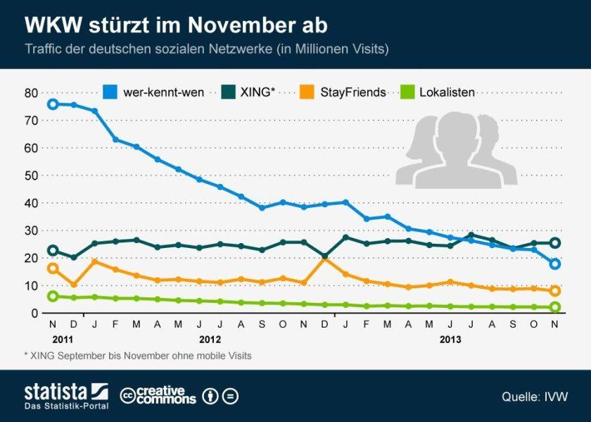 Soziale Netzwerke aus Deutschland - Traffic