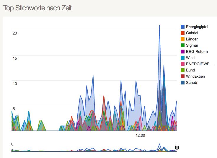 Social Monitoring - fanpage karma Verwandte Stichworte