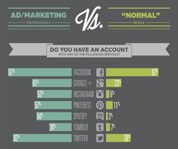 Wahrnehmung von sozialen Netzwerken - Unterschiede Marketing und Nutzer