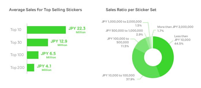 Line Mobile Messenger Sticker Sets - Verkaufszaheln und Umsatz