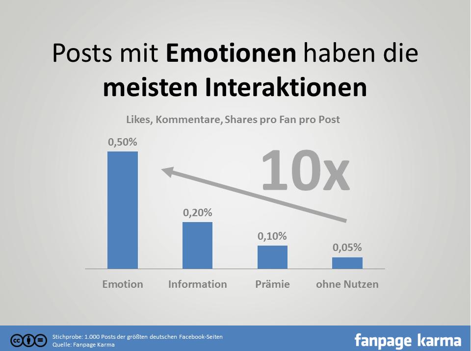 Facebook Interaktionen - Emotionen schlagen Informationen fanpage karma I