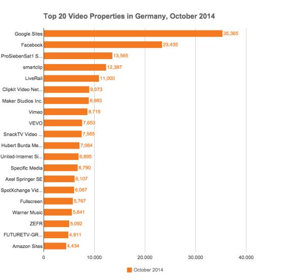 Facebook Videos auch in Deutschland immer stärker. Druck auf YouTube und Google wächst.