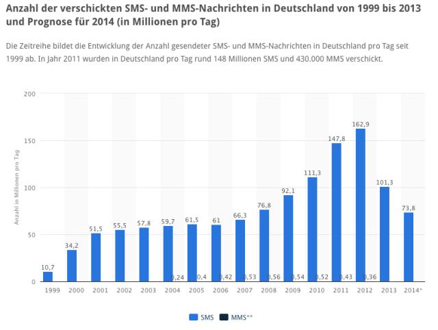 Entwicklung Versand SMS und SMS in Deutschland 1999 bis 2014