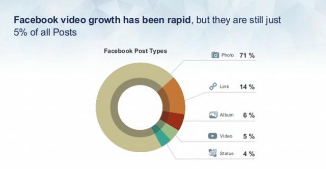 Facebook News Feed - Anteil von Facebook Videos, Links und Fotos