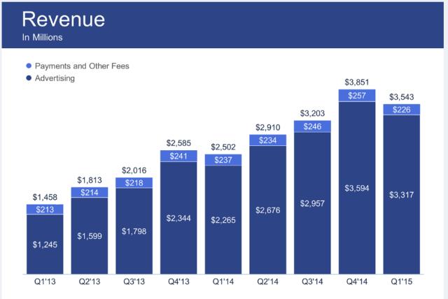 Facebook Quartalsbericht 2015 - Facebook Umsatzentwicklung Q1 2015