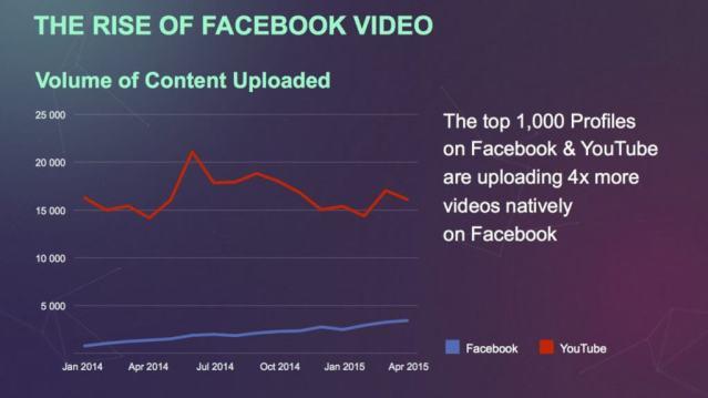 Entwicklung Facebook Videos im Vergleich zu YouTube