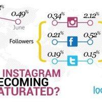 Schon jetzt? Sättigungseffekt auf Instagram: Wachstums- und Interaktionsraten sinken.