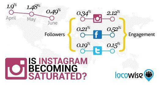 Instagram - Interaktionsraten und Wachstum (Follower) Entwicklung 2015