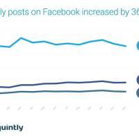 Social Media Benchmark: Facebook Postingfrequenz steigt um 36 %. Instagram Interaktionsraten sinken.