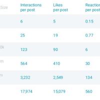 Facebook Reactions spielen kaum eine Rolle: 97 % aller Interaktionen sind Likes, Comments und Shares.