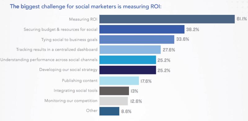Herausforderungen Social Media Marketing Erfolgsmessung