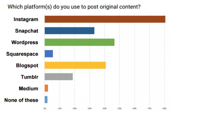 Influencer Marketing - Wo teilen Micro Influencer Inhalte