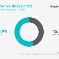 Studie Facebook Seiten: Mehr Facebook Videos und niedrigere Postingfrequenz