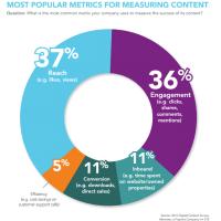 State of Digital Content: Wie erstellen, verbreiten und messen Marken digitale Inhalte