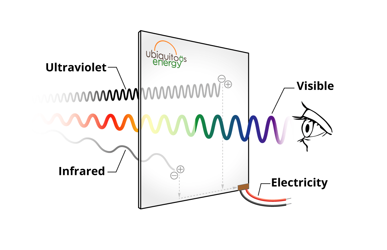 diagram of solar power