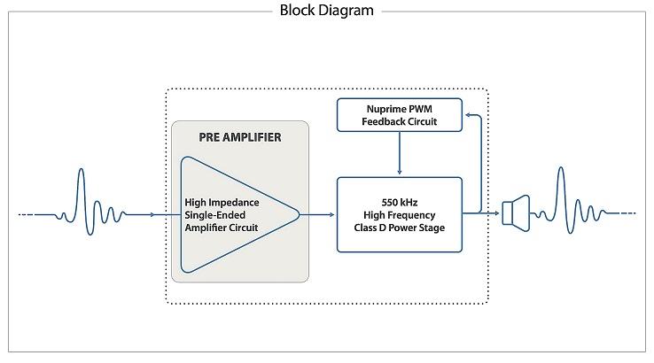 d sta block diagram