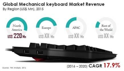 global mechanical keyboard market