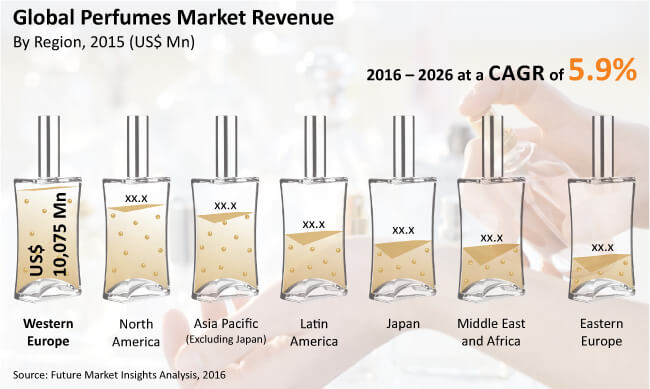 Image For Perfume Sales Statistics