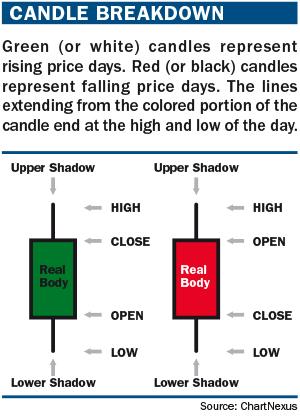 Top 5 candlestick strategies Futures Magazine