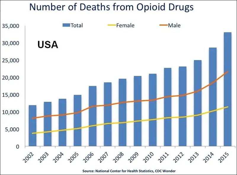 Alarming drop in US life expectancy