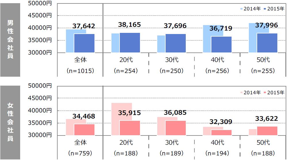 サラリーマンのおこづかい2015年調査グラフ