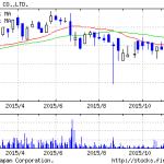 B-Rサーティワンアイスクリームの株価が年初来安値