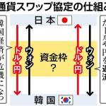 日韓通貨スワップの仕組み