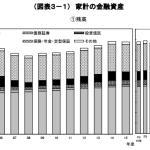 家計の金融資産の平均
