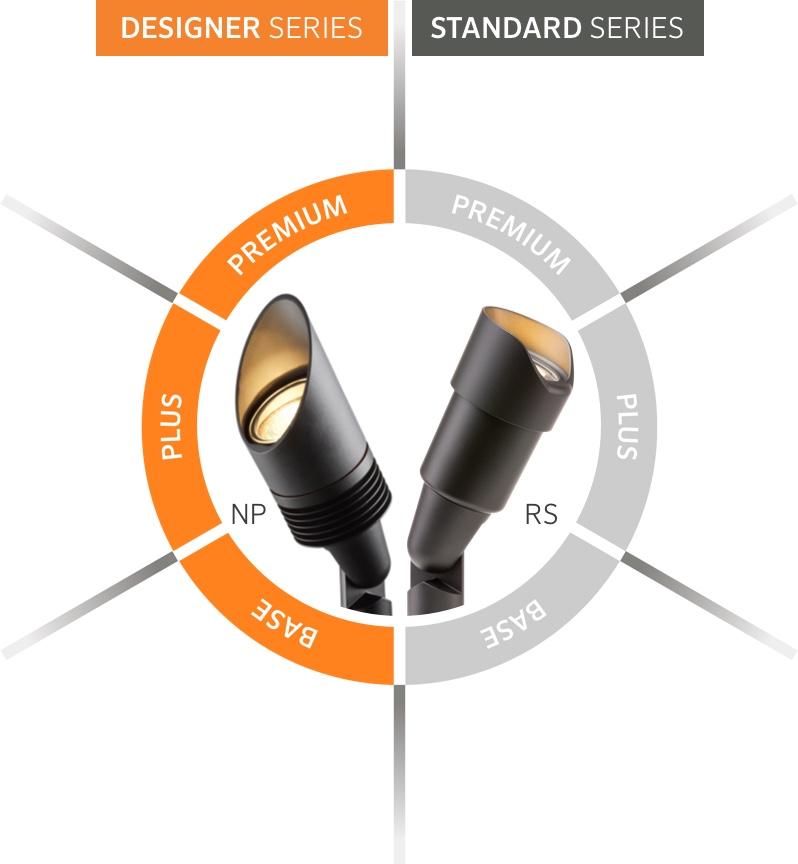 Designer and Standard Series Fixtures FX Luminaire