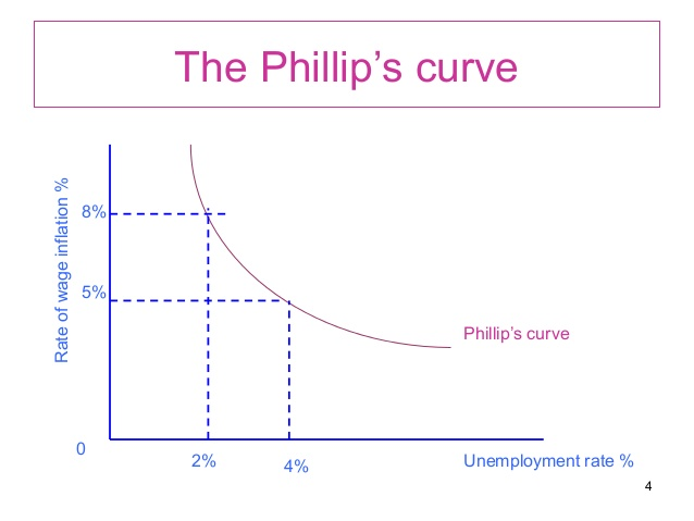 Phillips Curve - the impact on interest rates and Forex ForeX