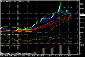 usdtry-d1-fxpro-financial-services