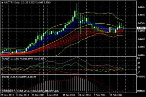 トルコリラ3月のチャート(USD/TRY)