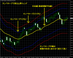 エンベロープで見るトルコリラ円上昇トレンド