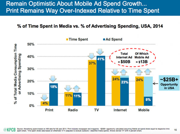 Traditional vs Digital Advertising; Which is the Most Effective