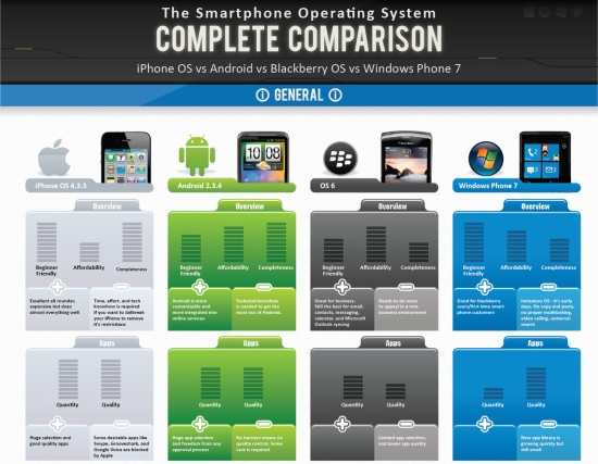 Comparison table for Android, iOS, Blackberry OS and Windows Phone 7?