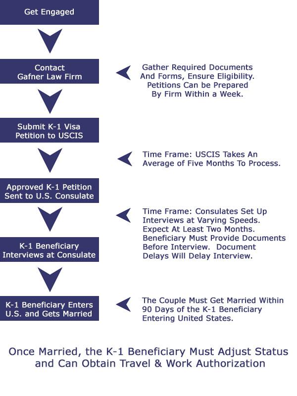 eb 5 process flow chart