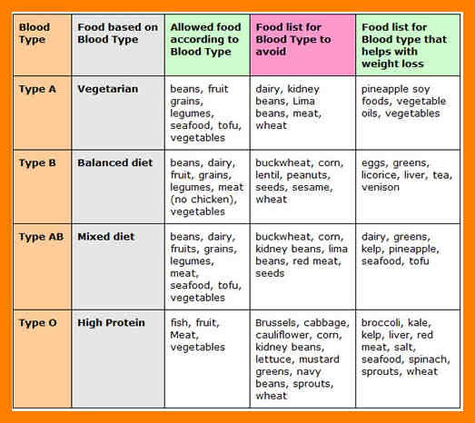 The Blood Type Diet; Does Your Food Match Your Blood Type? Gaia