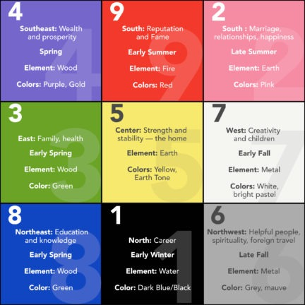 The Lo Shu or Chinese Magic Square 13 Billion People Can\u0027t All Be