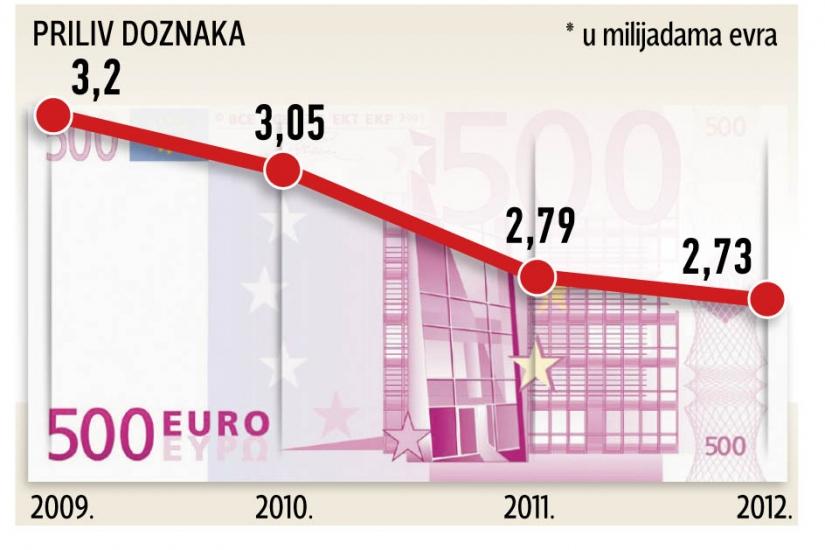 Trend deviznih doznaka u Srbiju (2009-2012) - izvor Blic.rs