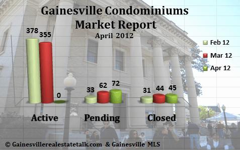 Gainesville FL Condominium Market Report April 2012