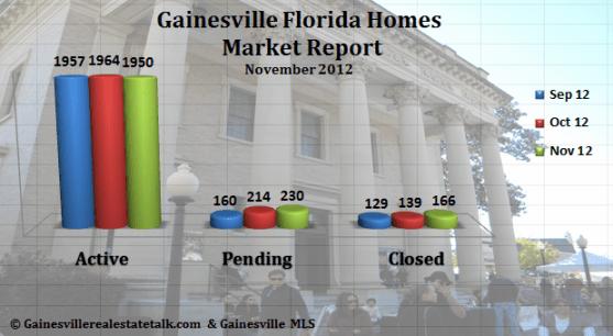 Gainesville FL Homes Sold Market Report Nov 2012