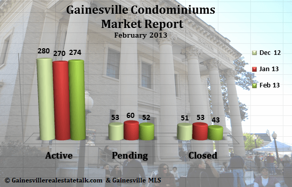Gainesville FL Condominium Market Report – February 2013