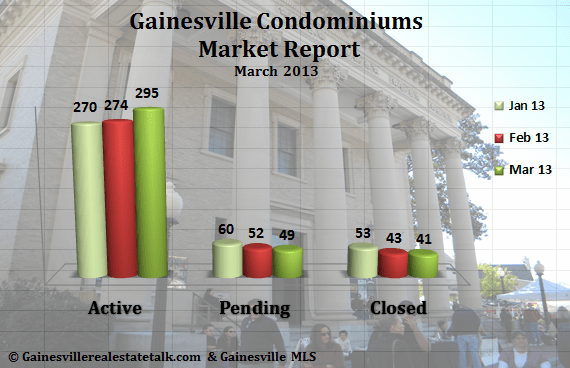 Gainesville FL Condominium Market Report – March 2013