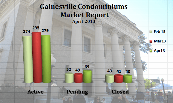 Gainesville FL Condominium Market Report – April 2013
