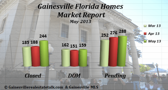 Gainesville FL Homes Sold Market Report – May 2013