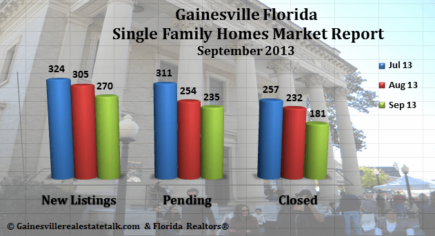 Gainesville FL Homes Sold Market Report – September 2013