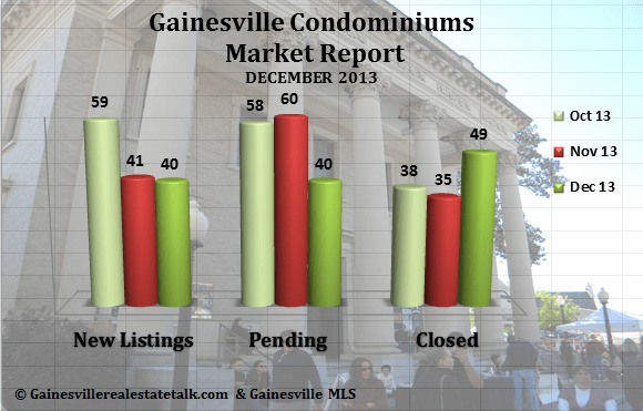 Gainesville FL Condominium Market Report – December 2013