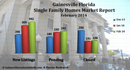 Gainesville FL Homes Sold Market Report – February 2014