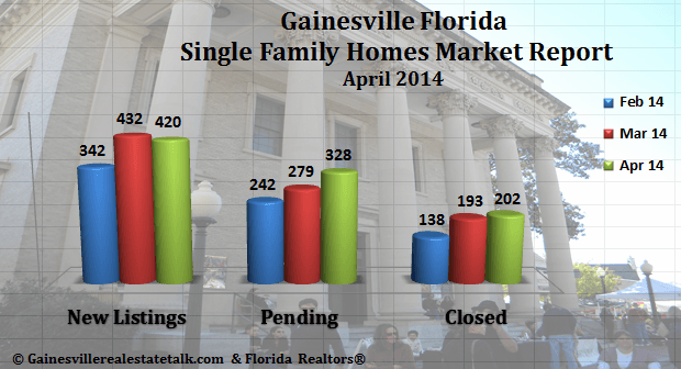 Gainesville FL Homes Sold Market Report – April 2014